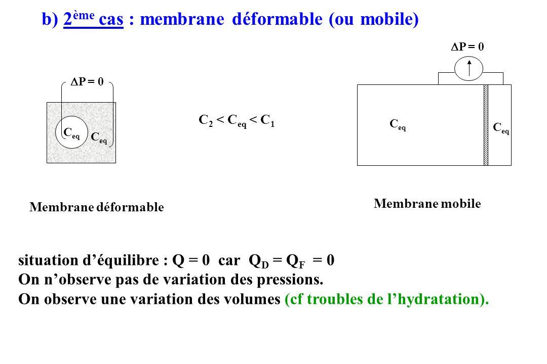 b) 2ème cas : membrane déformable (ou mobile)