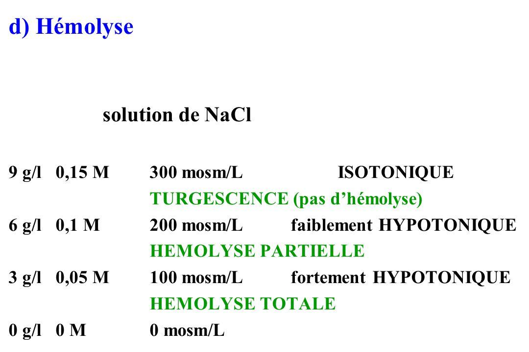 d) Hémolyse solution de NaCl 9 g/l 0,15 M 300 mosm/L ISOTONIQUE