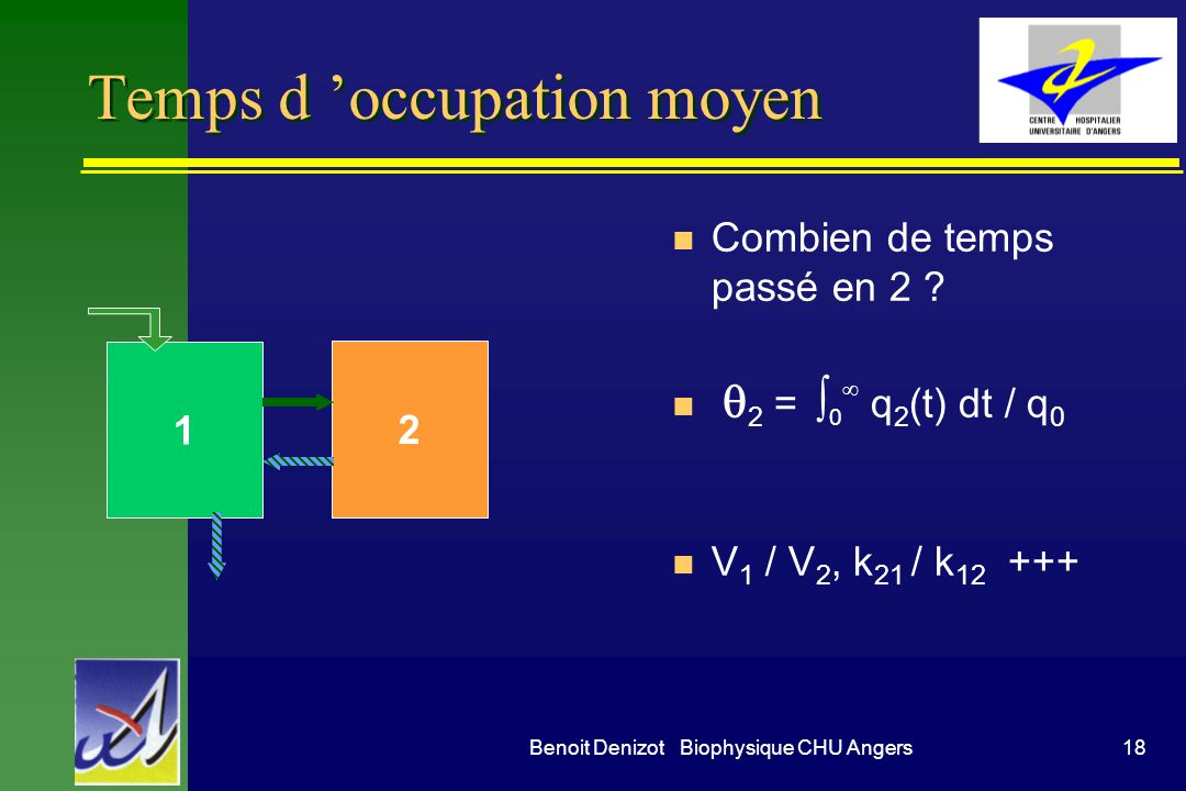 Temps d 'occupation moyen
