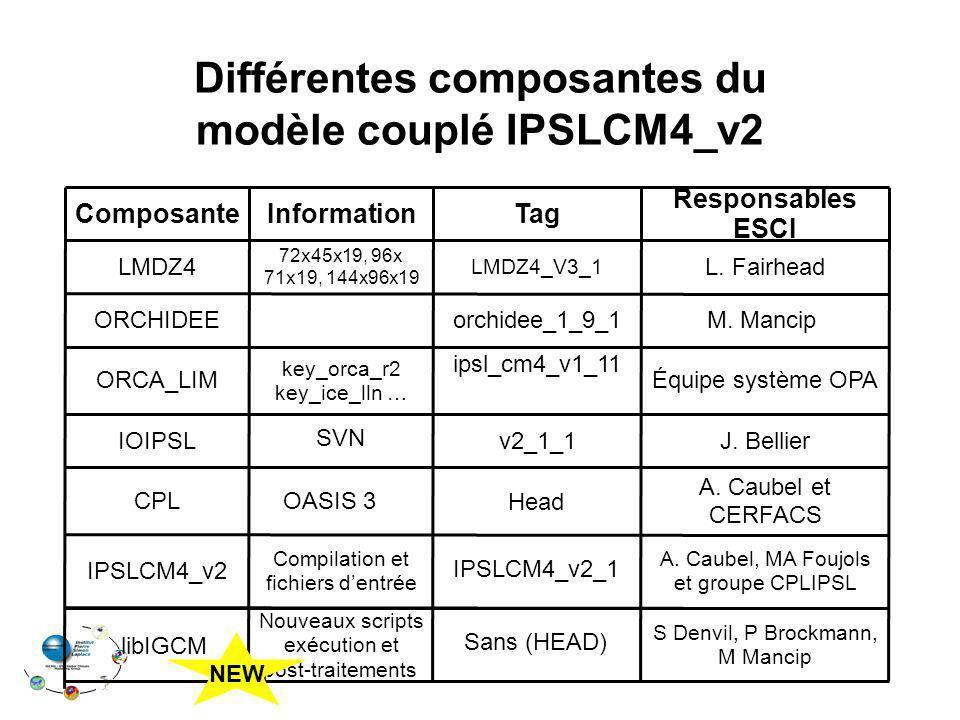 Différentes composantes du modèle couplé IPSLCM4_v2
