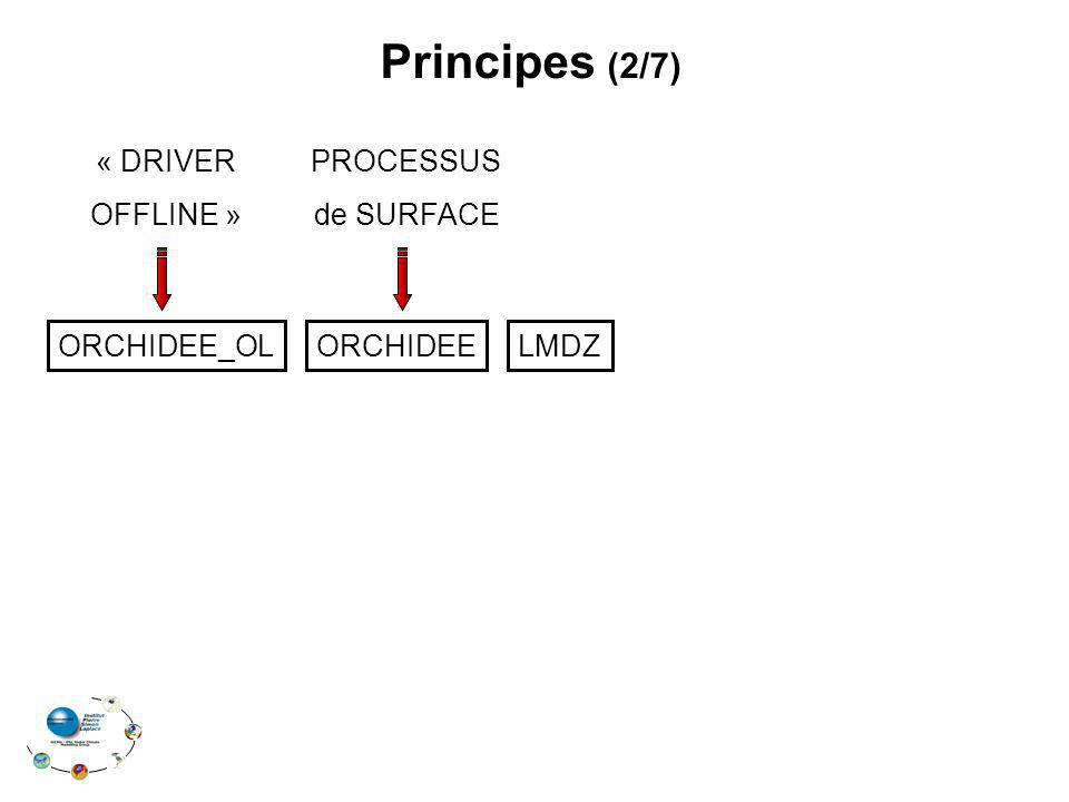 Principes (2/7) « DRIVER OFFLINE » PROCESSUS de SURFACE ORCHIDEE_OL