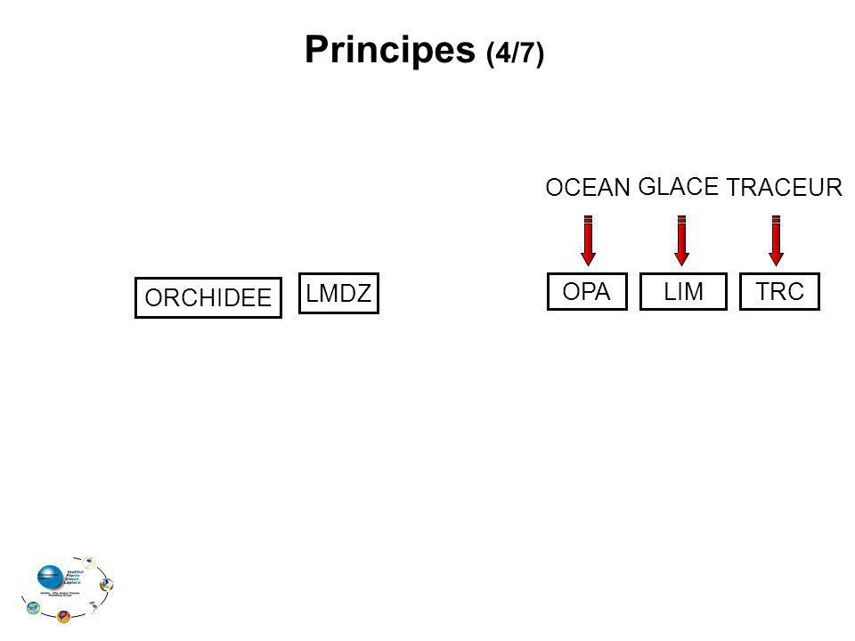 Principes (4/7) OCEAN GLACE TRACEUR ORCHIDEE LMDZ OPA LIM TRC