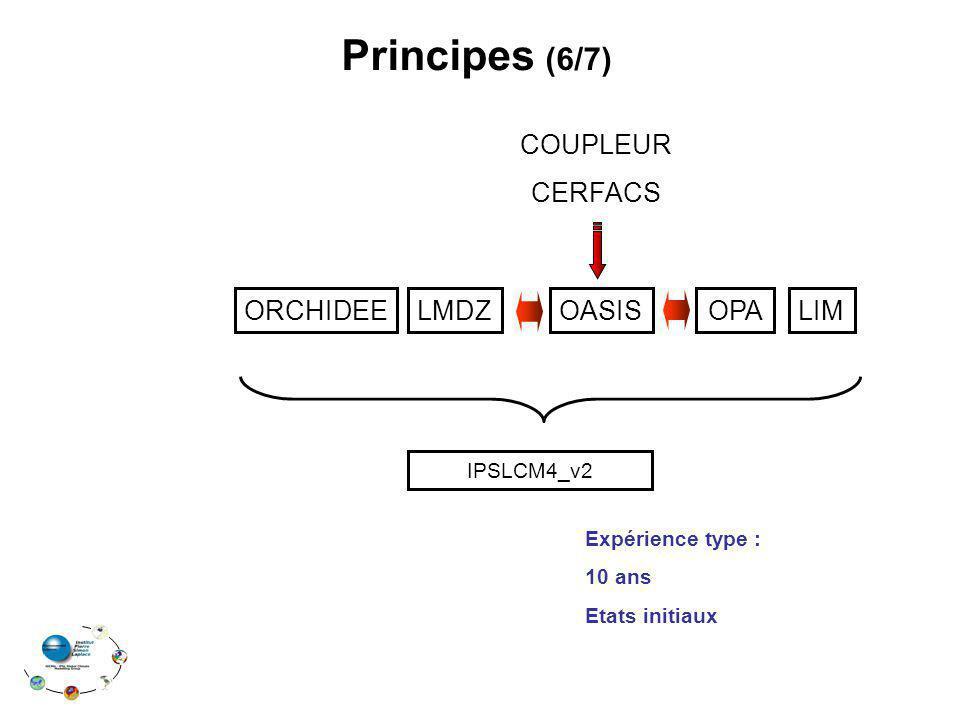 Principes (6/7) COUPLEUR CERFACS ORCHIDEE LMDZ OASIS OPA LIM
