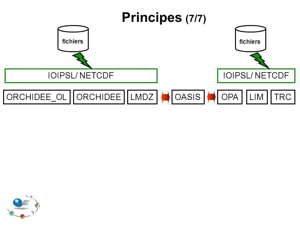 Principes (7/7) IOIPSL/ NETCDF ORCHIDEE_OL ORCHIDEE LMDZ OASIS OPA LIM
