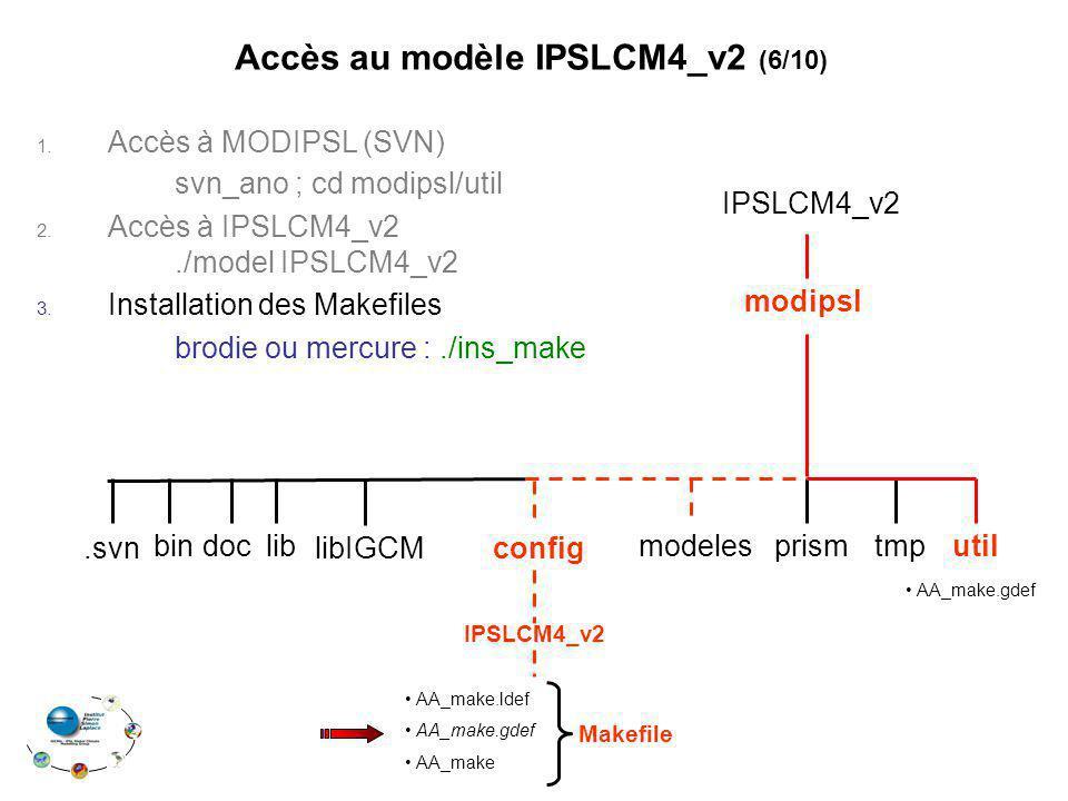 Accès au modèle IPSLCM4_v2 (6/10)