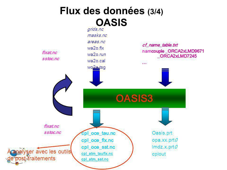 Flux des données (3/4) OASIS OASIS3