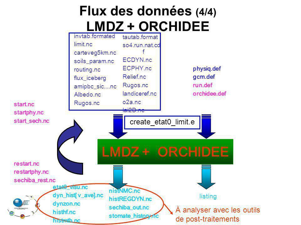 Flux des données (4/4) LMDZ + ORCHIDEE LMDZ + ORCHIDEE