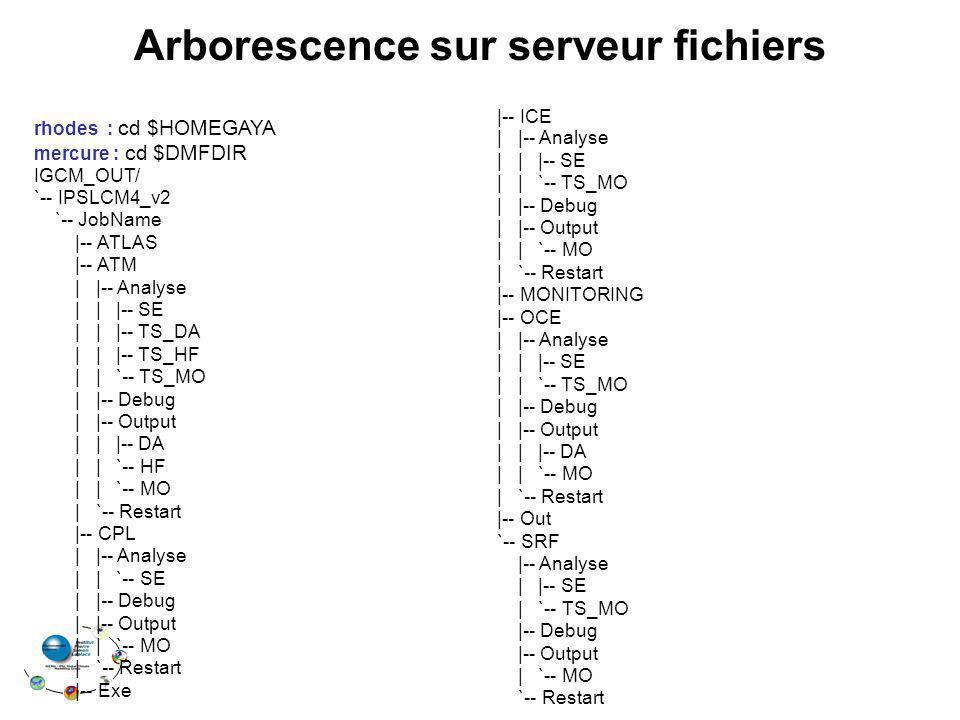 Arborescence sur serveur fichiers