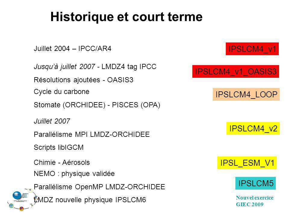 Historique et court terme