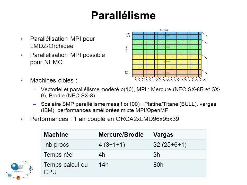 Parallélisme Parallélisation MPI pour LMDZ/Orchidee