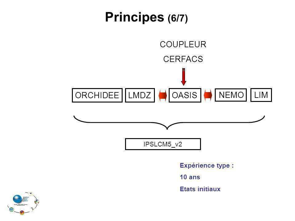 Principes (6/7) COUPLEUR CERFACS ORCHIDEE LMDZ OASIS NEMO LIM