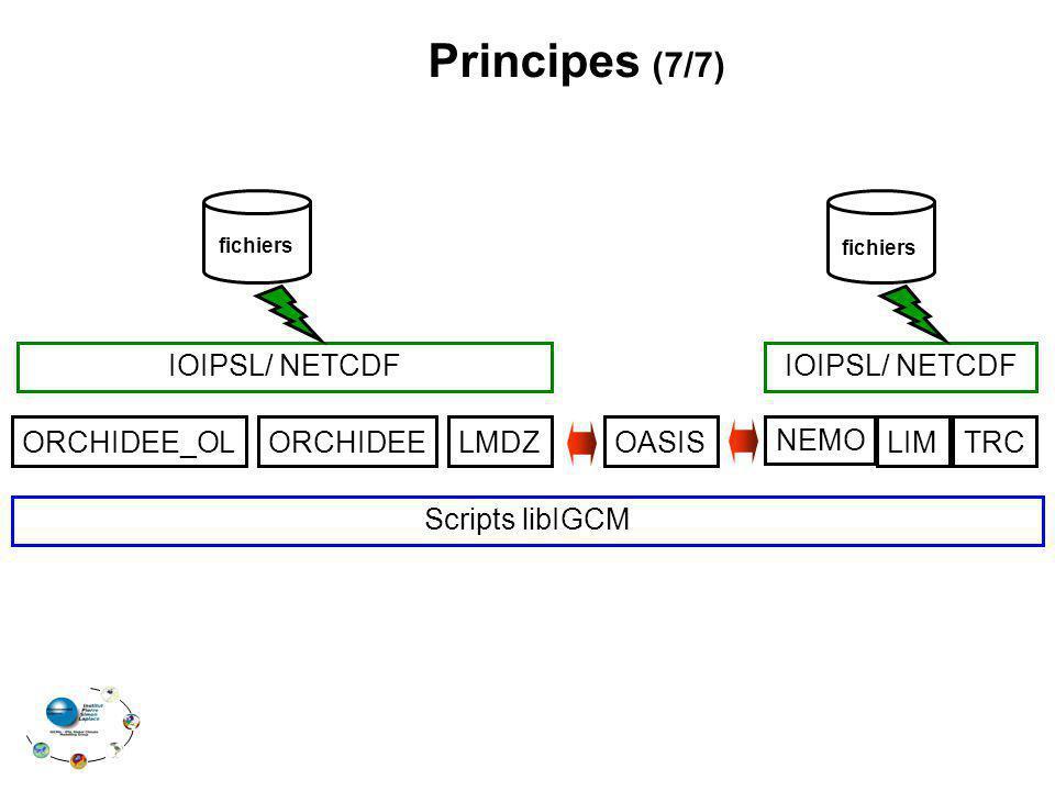 Principes (7/7) IOIPSL/ NETCDF ORCHIDEE_OL ORCHIDEE LMDZ OASIS NEMO