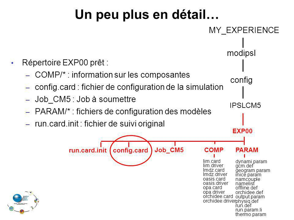 Un peu plus en détail… MY_EXPERIENCE Répertoire EXP00 prêt : modipsl