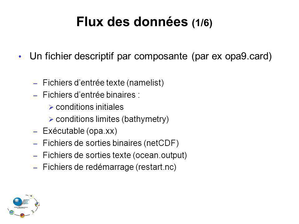 Flux des données (1/6) Un fichier descriptif par composante (par ex opa9.card) Fichiers d'entrée texte (namelist)