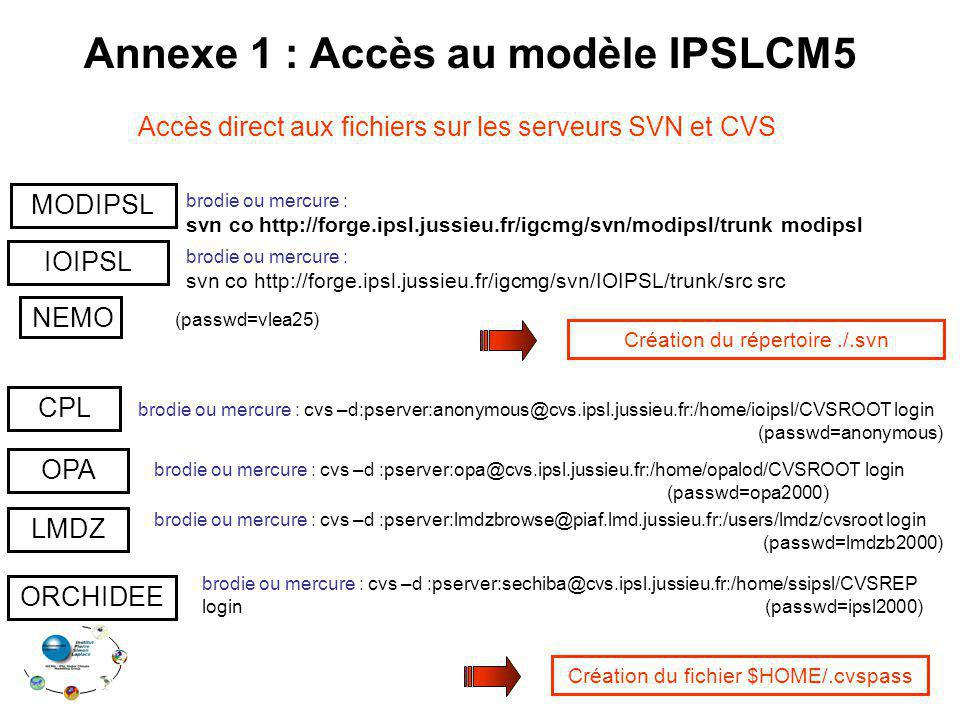 Annexe 1 : Accès au modèle IPSLCM5