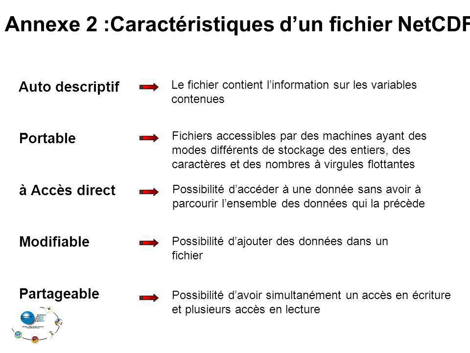 Annexe 2 :Caractéristiques d'un fichier NetCDF