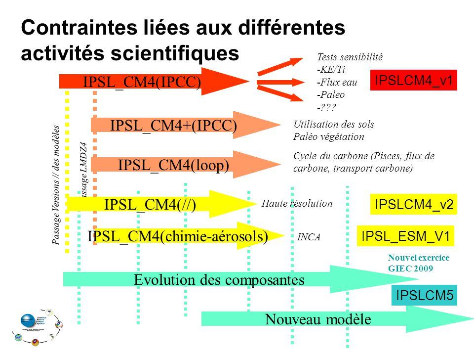 Contraintes liées aux différentes activités scientifiques