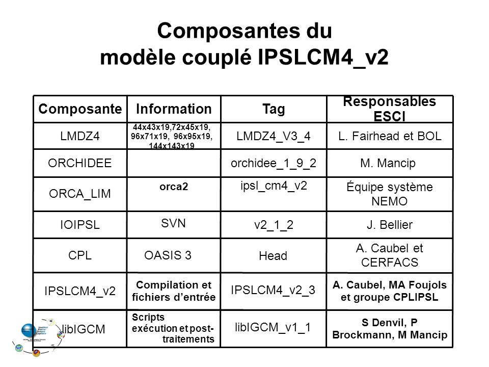 Composantes du modèle couplé IPSLCM4_v2