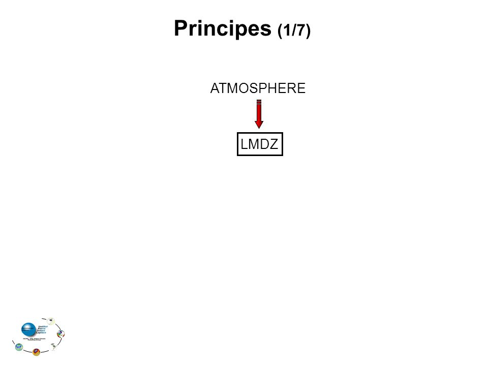 Principes (1/7) ATMOSPHERE LMDZ
