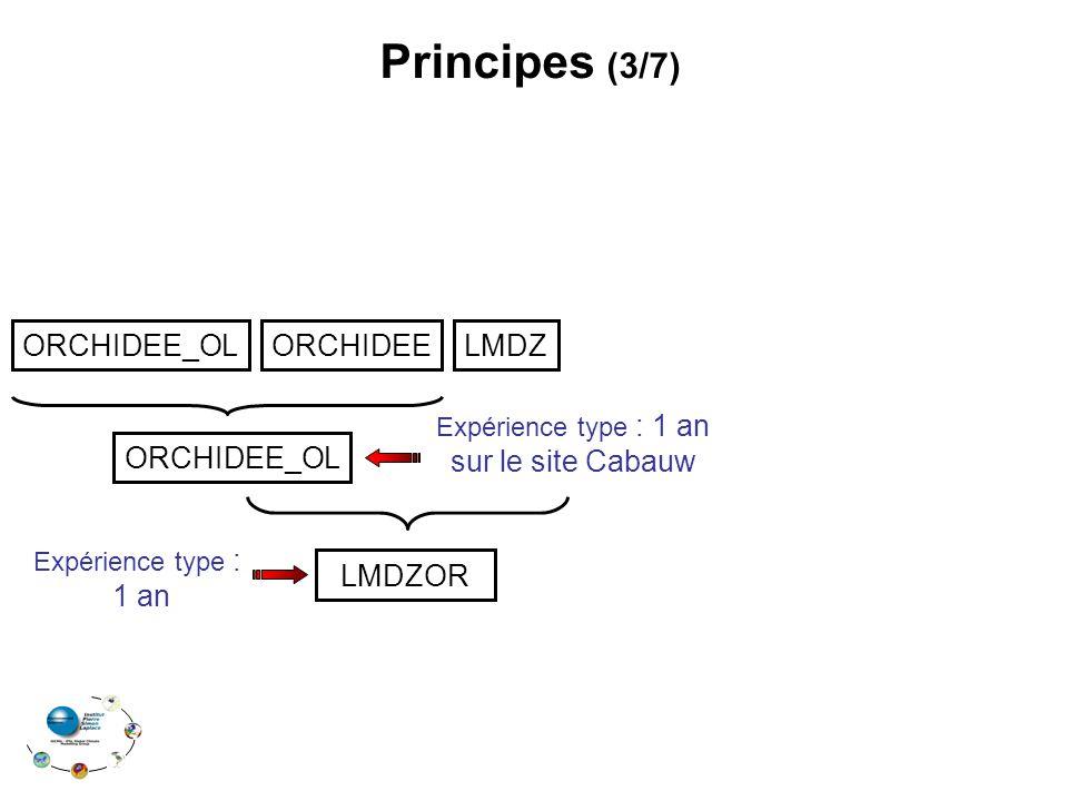 Principes (3/7) ORCHIDEE_OL ORCHIDEE LMDZ ORCHIDEE_OL