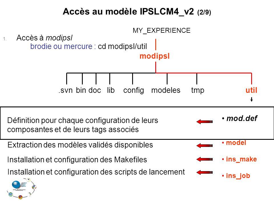 Accès au modèle IPSLCM4_v2 (2/9)