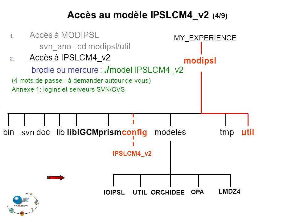 Accès au modèle IPSLCM4_v2 (4/9)