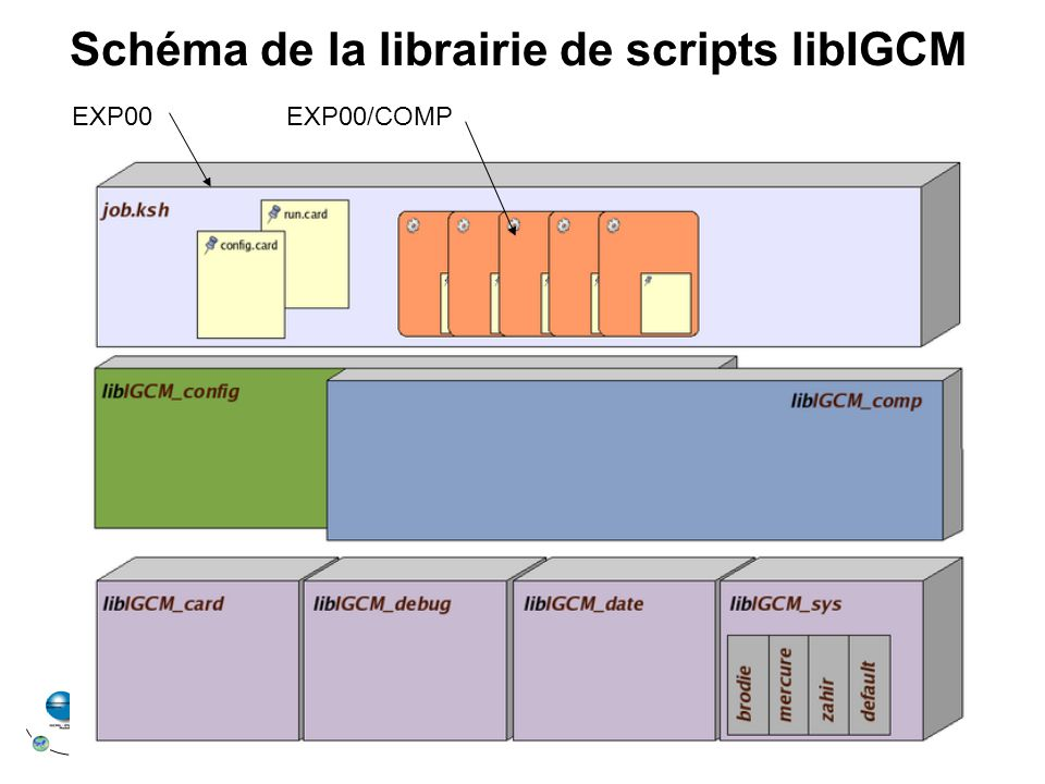 Schéma de la librairie de scripts libIGCM