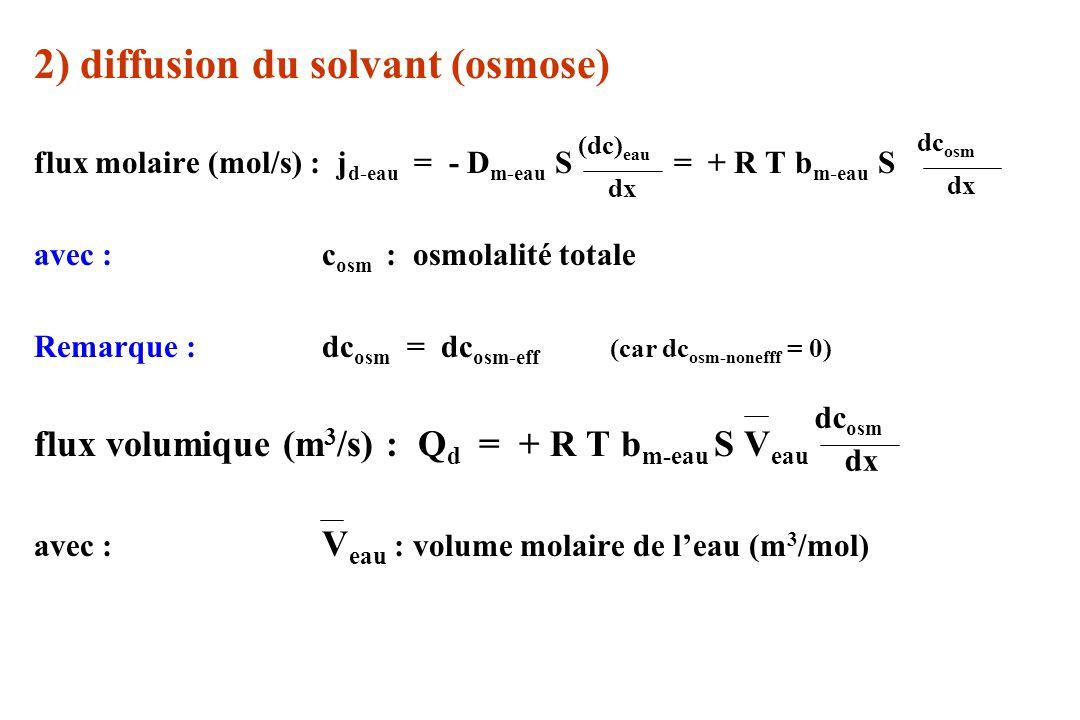 2) diffusion du solvant (osmose)