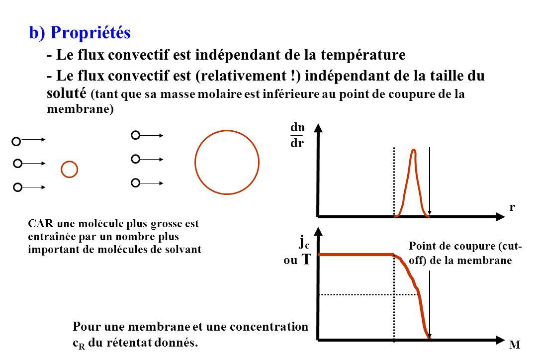 b) Propriétés - Le flux convectif est indépendant de la température