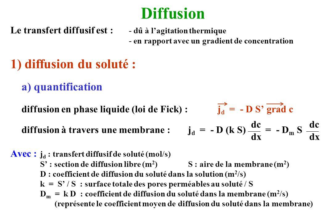 Diffusion 1) diffusion du soluté : a) quantification