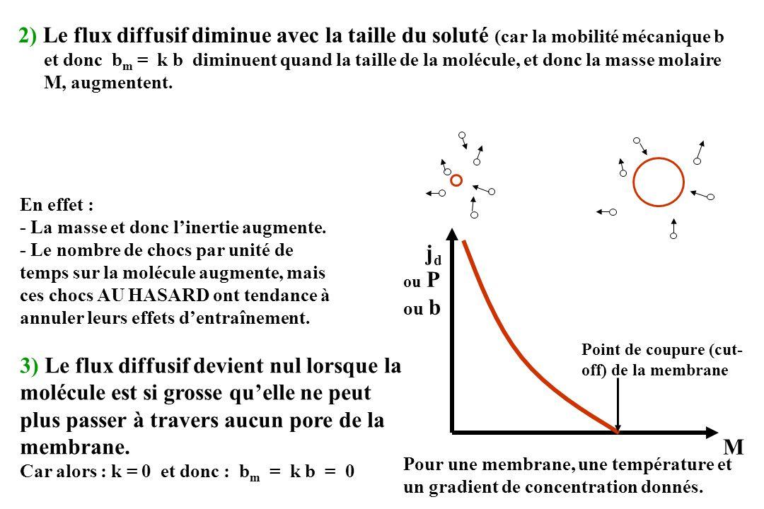 2) Le flux diffusif diminue avec la taille du soluté (car la mobilité mécanique b et donc bm = k b diminuent quand la taille de la molécule, et donc la masse molaire M, augmentent.