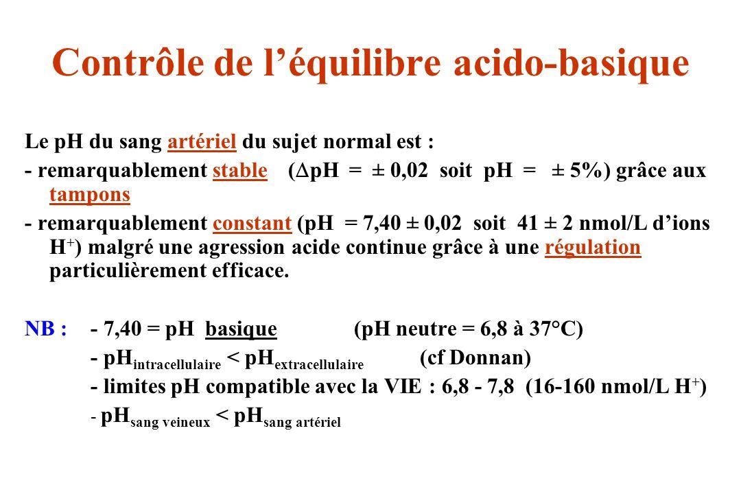 Contrôle de l'équilibre acido-basique
