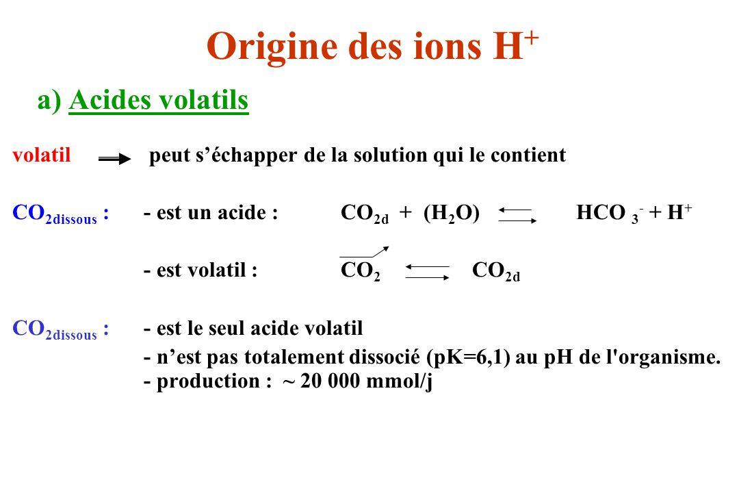 Origine des ions H+ a) Acides volatils. volatil peut s'échapper de la solution qui le contient.