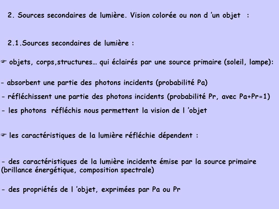 2. Sources secondaires de lumière. Vision colorée ou non d 'un objet :