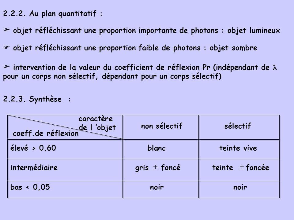 2.2.2. Au plan quantitatif :  objet réfléchissant une proportion importante de photons : objet lumineux.