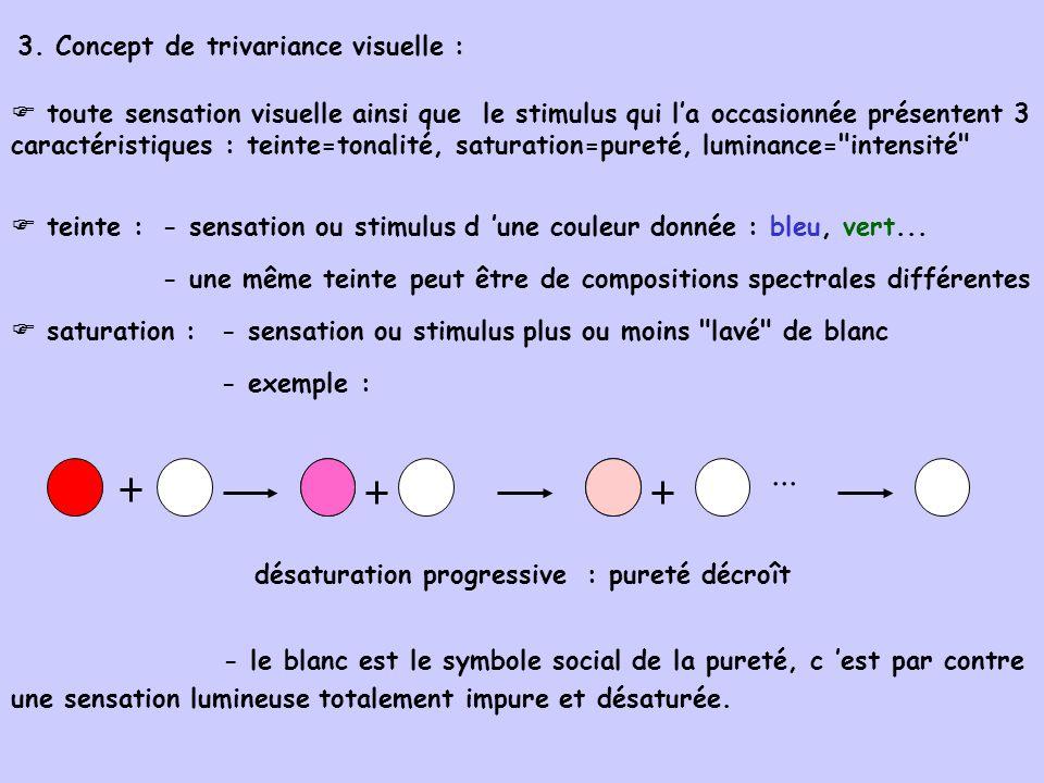 ... 3. Concept de trivariance visuelle :
