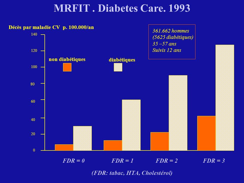 MRFIT . Diabetes Care. 1993 FDR = 0 FDR = 1 FDR = 2 FDR = 3