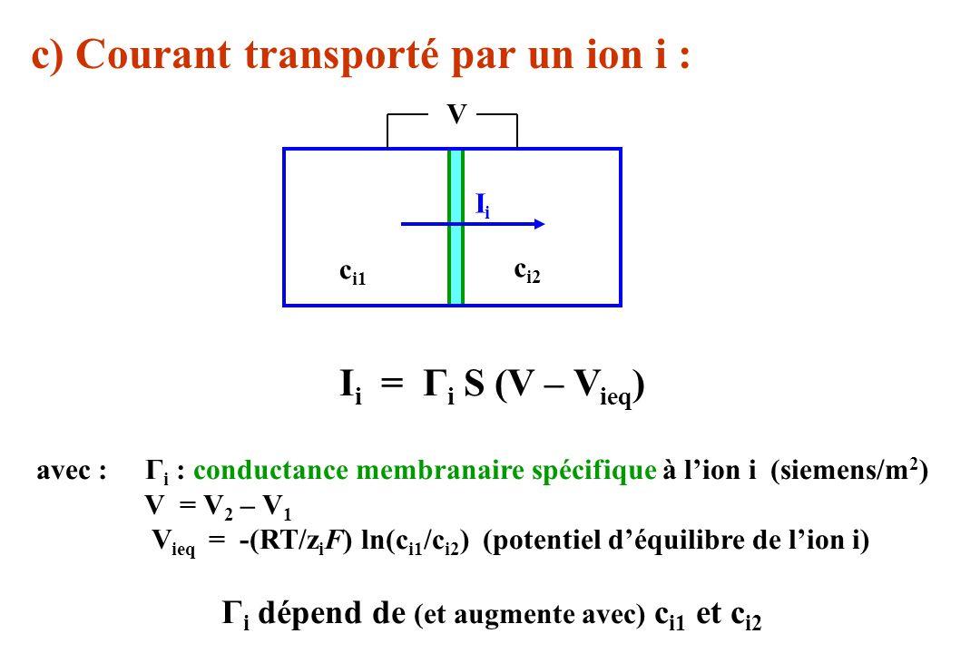Γi dépend de (et augmente avec) ci1 et ci2