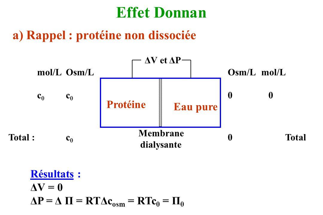 Effet Donnan a) Rappel : protéine non dissociée Protéine Eau pure