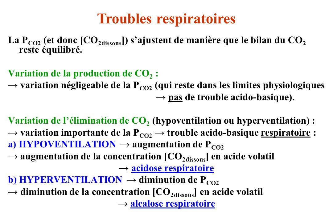 Troubles respiratoires → acidose respiratoire → alcalose respiratoire