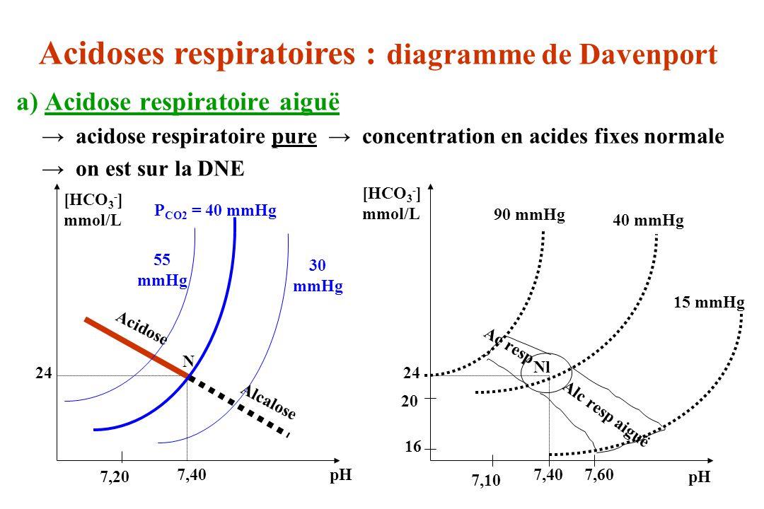 Acidoses respiratoires : diagramme de Davenport