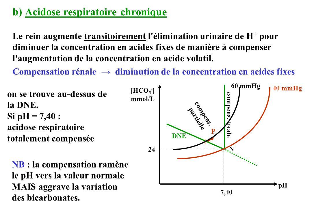 b) Acidose respiratoire chronique