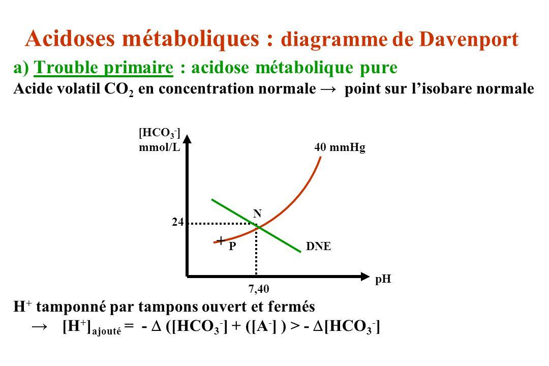Acidoses métaboliques : diagramme de Davenport