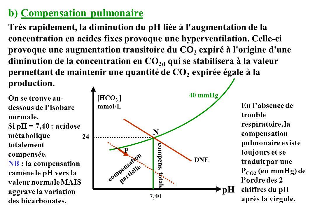 b) Compensation pulmonaire