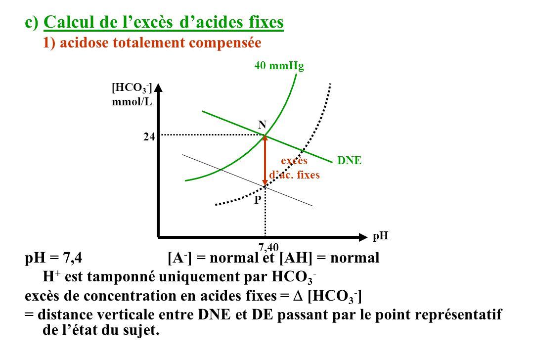 c) Calcul de l'excès d'acides fixes