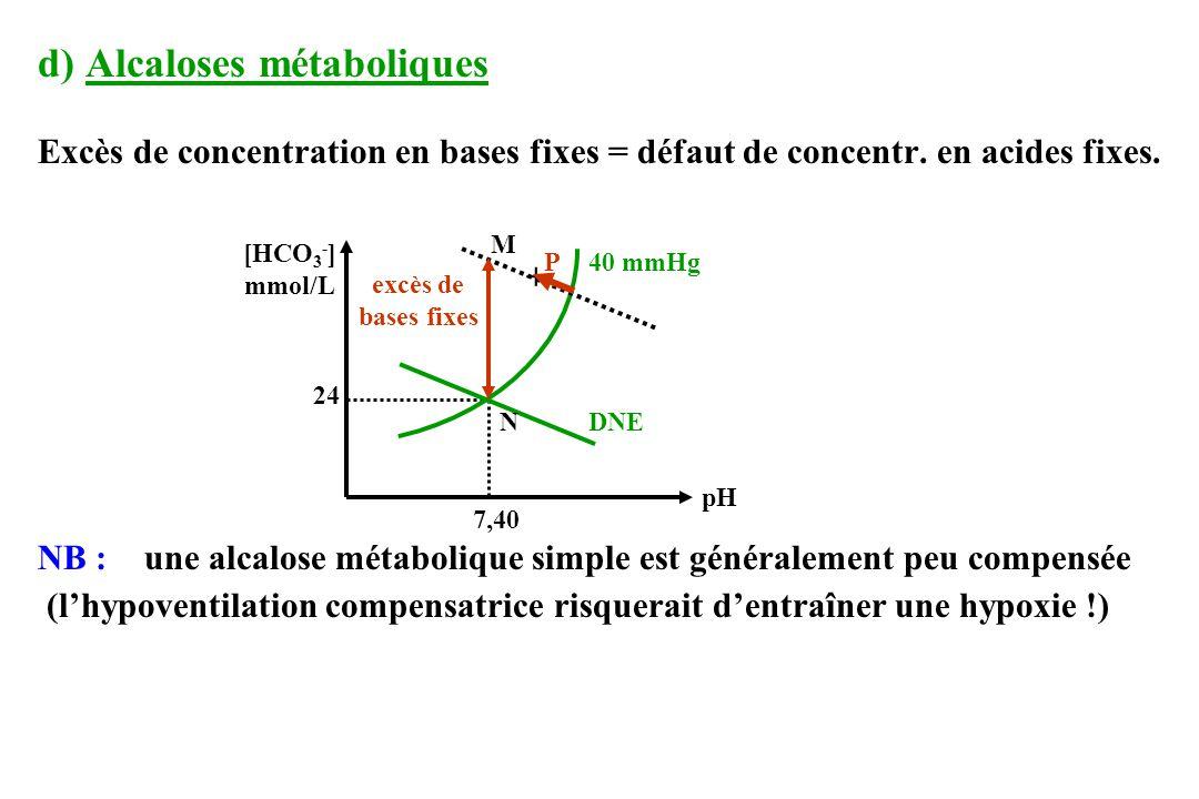 d) Alcaloses métaboliques