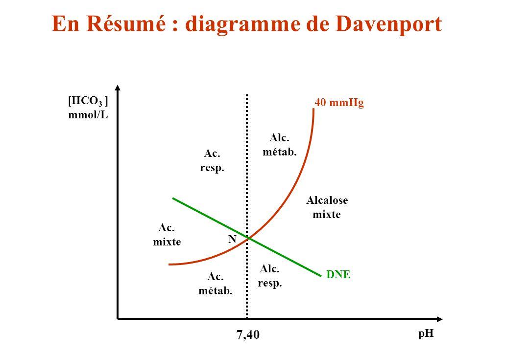 En Résumé : diagramme de Davenport
