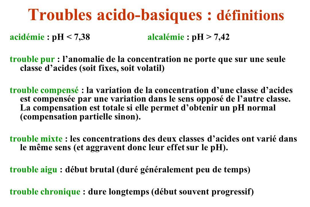 Troubles acido-basiques : définitions