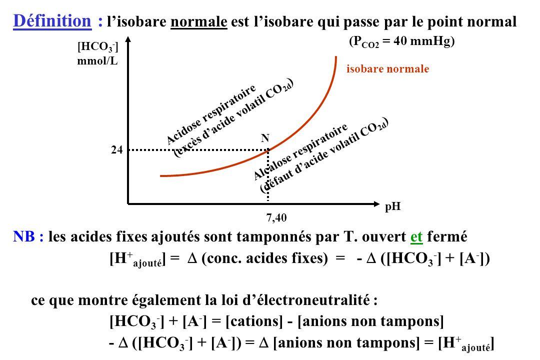 Définition : l'isobare normale est l'isobare qui passe par le point normal