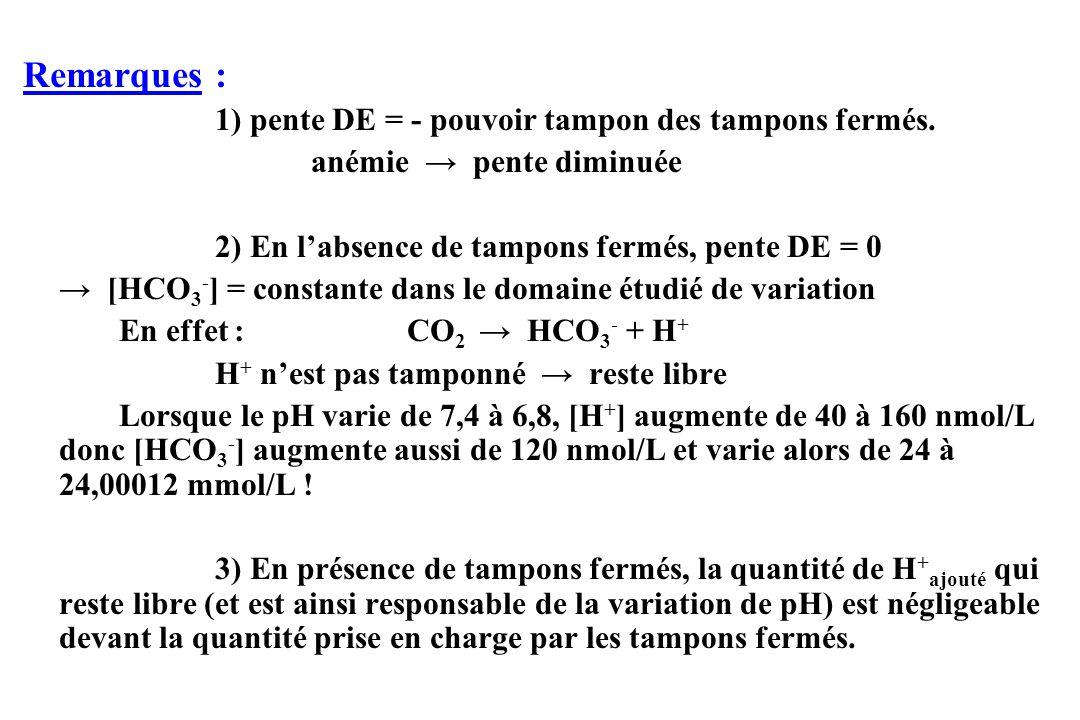Remarques : 1) pente DE = - pouvoir tampon des tampons fermés.